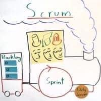 Elemente von Scrum für Teams: Rollen & Prozesse