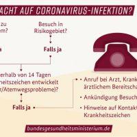Infografik des Gesundheitsministerium für Ermittlung des Verdachts auf Coronavirus
