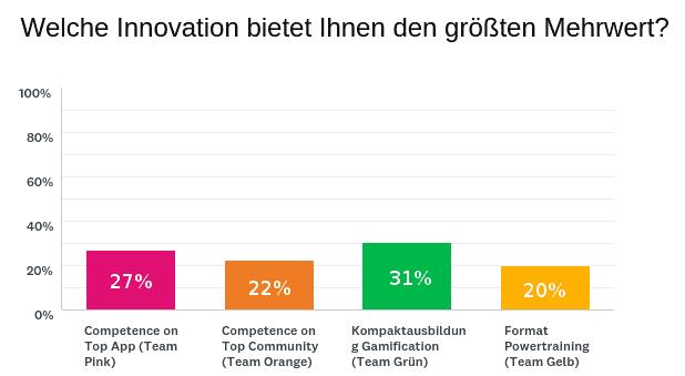 Abstimmungsergebnis und Feedback unserer Umfrage zum Thema Innovation