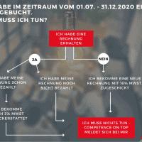 Mehrwertsteuersenkung Flowchart