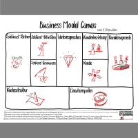 Business Model Canvas nach A. Osterwalder